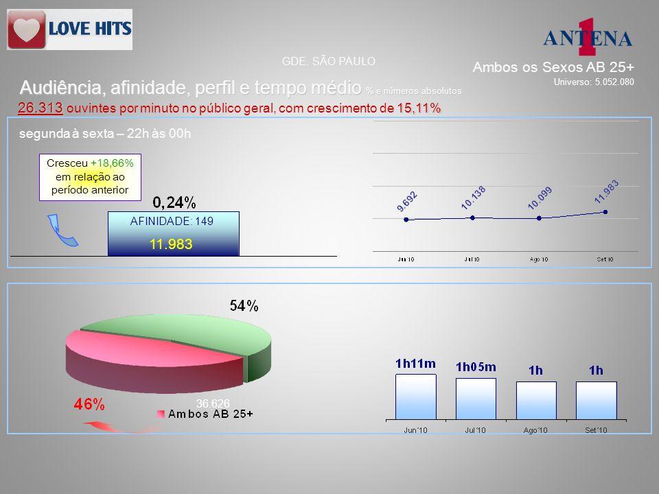 11.983 36.626 AFINIDADE: 149 Audiência, afinidade, perfil e tempo médio % e números absolutos GDE. SÃO PAULO 26.313 15,11% 26.313 ouvintes por minuto