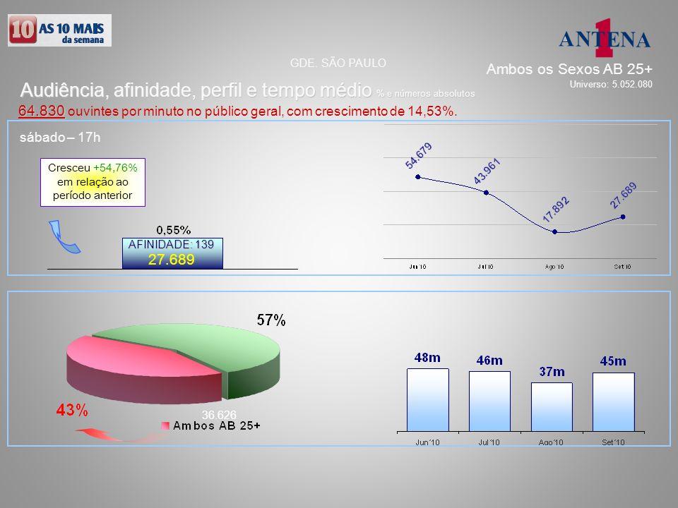 sábado – 17h 27.689 36.626 AFINIDADE: 139 Audiência, afinidade, perfil e tempo médio % e números absolutos GDE. SÃO PAULO 64.830 64.830 ouvintes por m