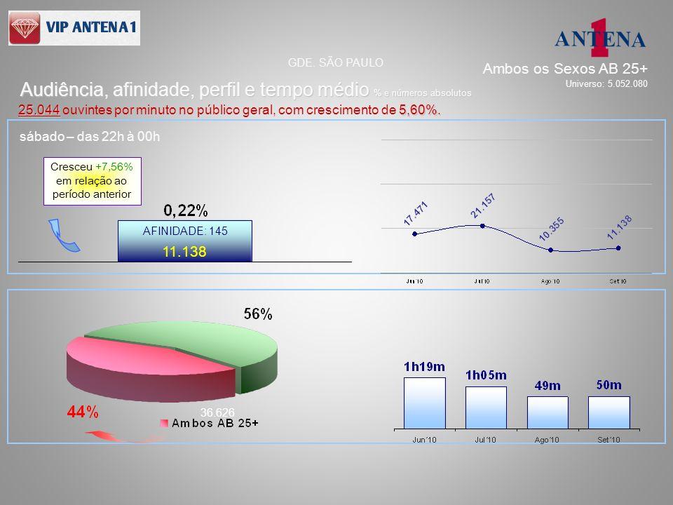 sábado – das 22h à 00h 11.138 36.626 AFINIDADE: 145 Audiência, afinidade, perfil e tempo médio % e números absolutos GDE. SÃO PAULO 25.0445,60%. 25.04