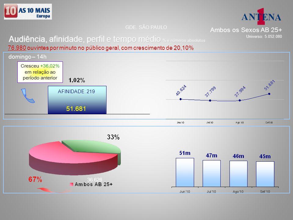 domingo – 14h 51.681 36.626 AFINIDADE: 219 Audiência, afinidade, perfil e tempo médio % e números absolutos GDE. SÃO PAULO 76.98020,10% 76.980 ouvinte