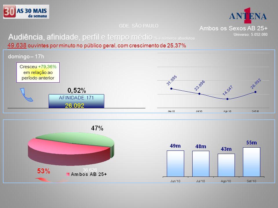domingo – 17h 26.092 36.626 AFINIDADE: 171 Audiência, afinidade, perfil e tempo médio % e números absolutos GDE. SÃO PAULO 49.638 25,37% 49.638 ouvint