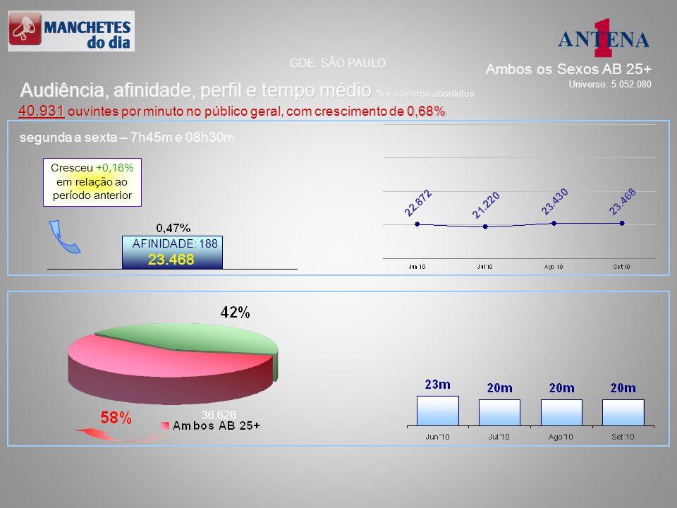 segunda a sexta – 7h45m e 08h30m 23.468 36.626 AFINIDADE: 188 Audiência, afinidade, perfil e tempo médio % e números absolutos GDE. SÃO PAULO 40.931 0