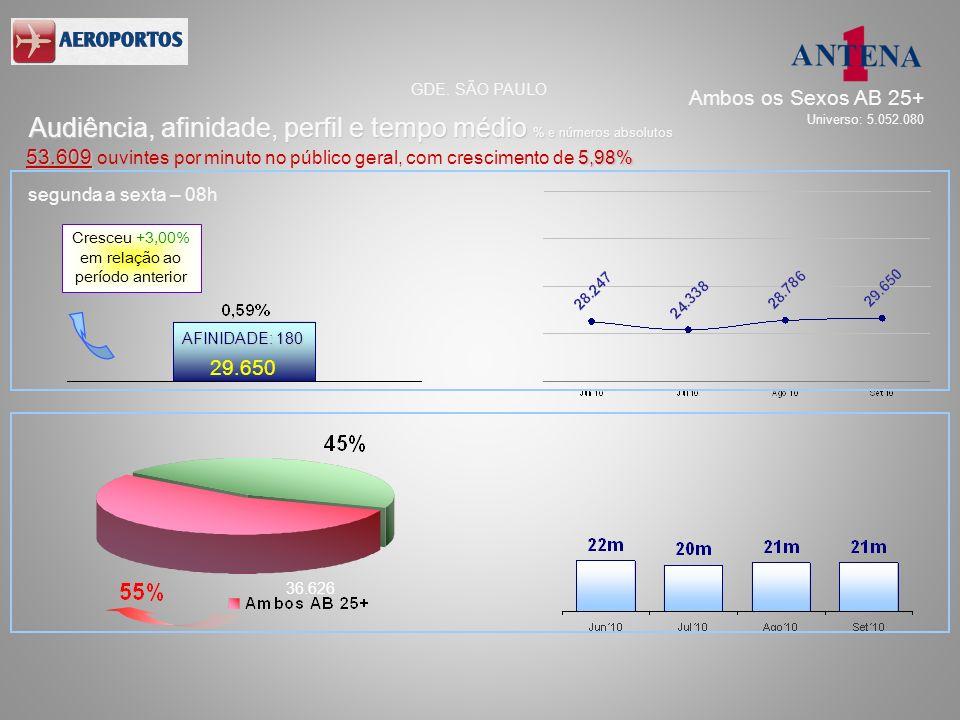 segunda a sexta – 08h 29.650 36.626 AFINIDADE: 180 Audiência, afinidade, perfil e tempo médio % e números absolutos GDE. SÃO PAULO 53.609 5,98% 53.609