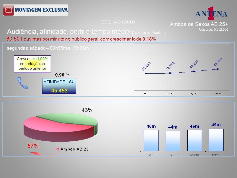 segunda à sábado – 09h55m e 15h55m 45.453 AFINIDADE: 184 Audiência, afinidade, perfil e tempo médio % e números absolutos GDE. SÃO PAULO 80.501 9,18%