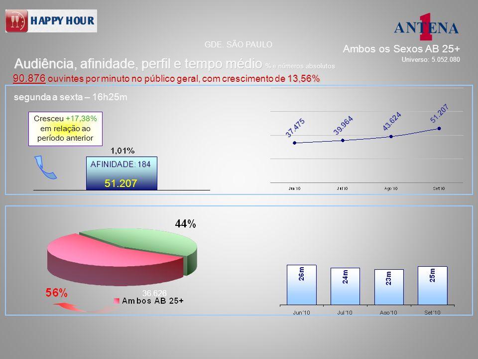 segunda a sexta – 16h25m 51.207 36.626 AFINIDADE: 184 Audiência, afinidade, perfil e tempo médio % e números absolutos GDE. SÃO PAULO 90.876 13,56% 90