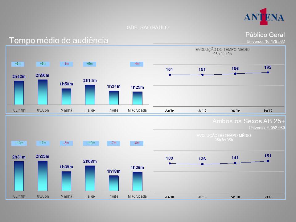 Tempo médio de audiência EVOLUÇÃO DO TEMPO MÉDIO 05h às 05h EVOLUÇÃO DO TEMPO MÉDIO 06h às 19h GDE. SÃO PAULO Público Geral Universo: 16.479.582 Ambos