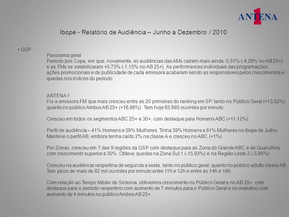 Ibope - Relatório de Audiência – Junho a Dezembro / 2010 GSP Panorama geral Período pós Copa, em que, novamente, as audiências das AMs caíram mais ain