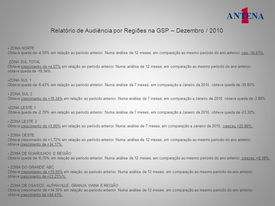 Relatório de Audiência por Regiões na GSP – Dezembro / 2010 ZONA NORTE Obteve queda de -4,59% em relação ao período anterior. Numa análise de 12 meses