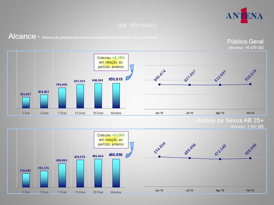 domingo – 17h 26.092 36.626 AFINIDADE: 171 Audiência, afinidade, perfil e tempo médio % e números absolutos GDE.
