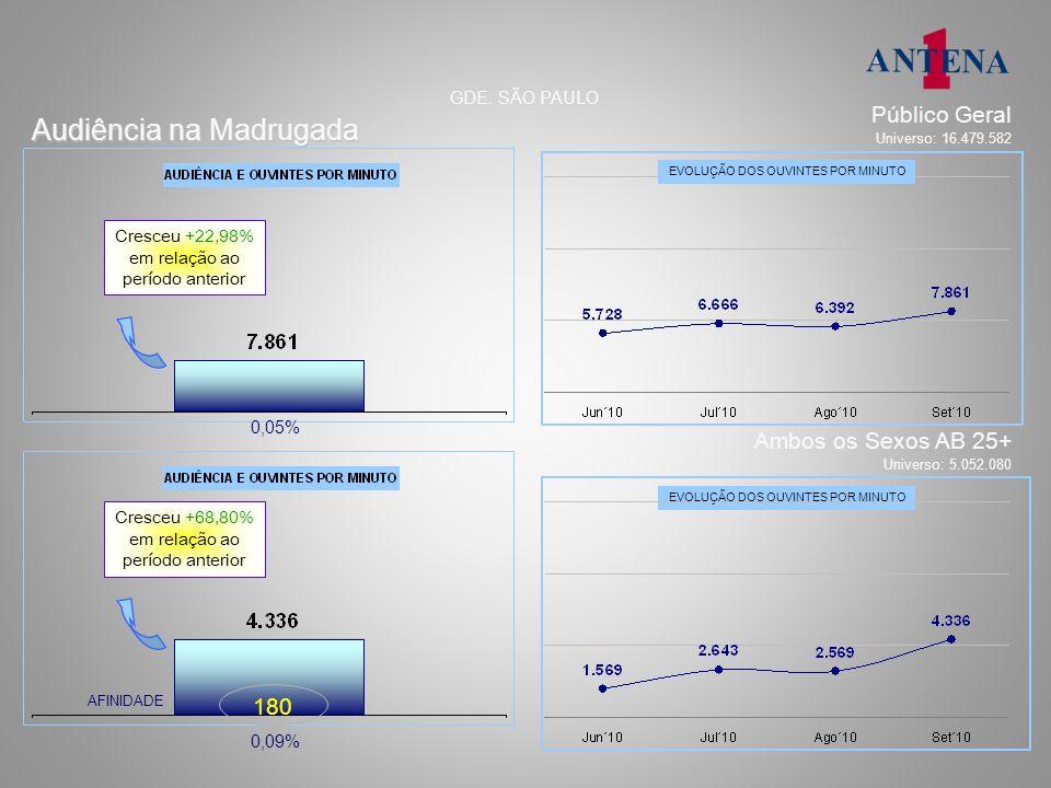 segunda a sexta – 7h45m e 08h30m 23.468 36.626 AFINIDADE: 188 Audiência, afinidade, perfil e tempo médio % e números absolutos GDE.