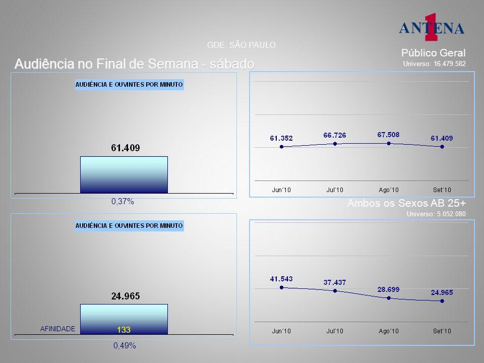 segunda a sexta – 08h 29.650 36.626 AFINIDADE: 180 Audiência, afinidade, perfil e tempo médio % e números absolutos GDE.