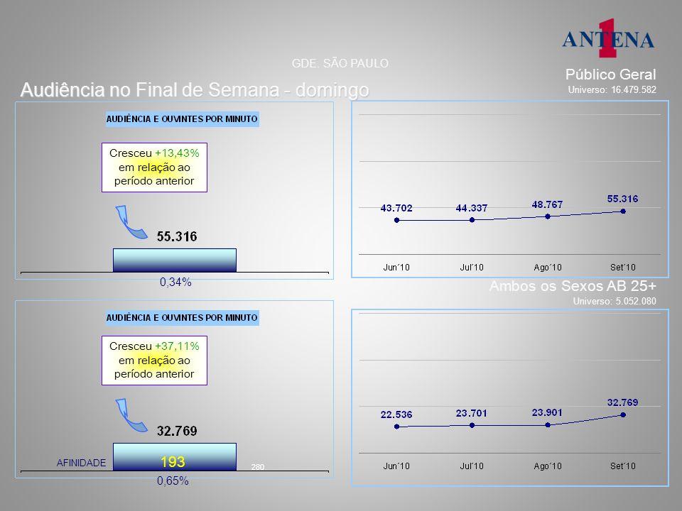 Audiência, afinidade, perfil e tempo médio % e números absolutos segunda a sábado – 18h 36.761 36.626 AFINIDADE: 187 8,82% 64.114 ouvintes por minuto no Público Geral, com crescimento de 8,82% GDE.