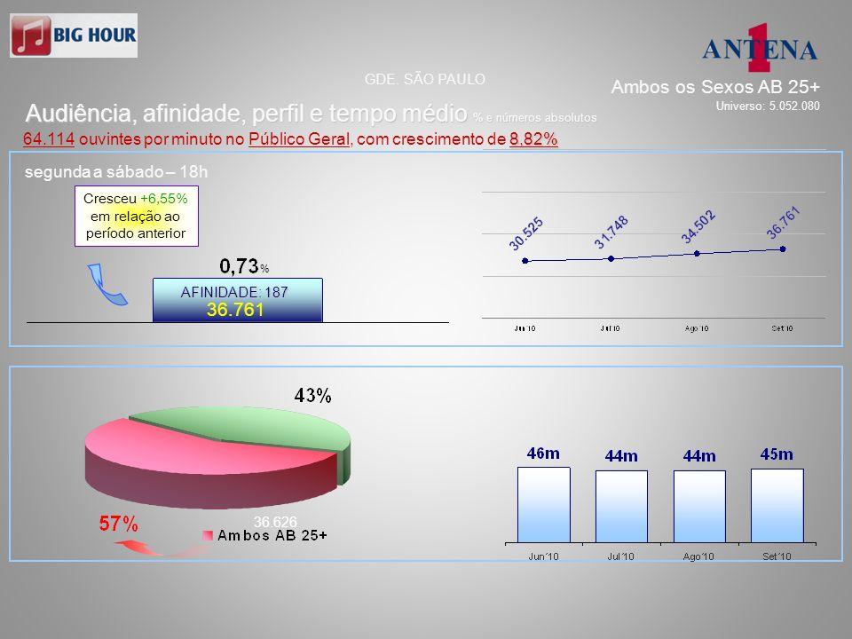 segunda a sexta – 09h e 13h 46.182 36.626 AFINIDADE: 194 Audiência, afinidade, perfil e tempo médio % e números absolutos GDE.