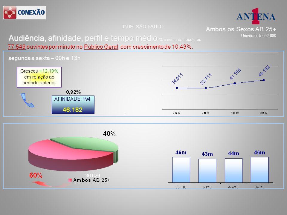 segunda a sexta – 09h e 13h 46.182 36.626 AFINIDADE: 194 Audiência, afinidade, perfil e tempo médio % e números absolutos GDE. SÃO PAULO 77.549 77.549