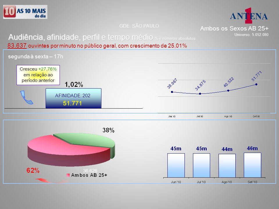 51.771 36.626 AFINIDADE: 202 Audiência, afinidade, perfil e tempo médio % e números absolutos GDE. SÃO PAULO 83.637 83.637 ouvintes por minuto no públ