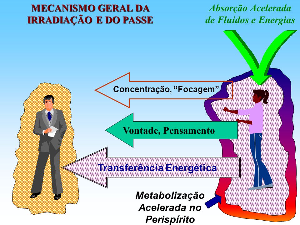 Além do processo que ocorre automaticamente, as energias, fluidos e vibrações de cada um podem ser intencionalmente dirigidas para outra pessoa, pela