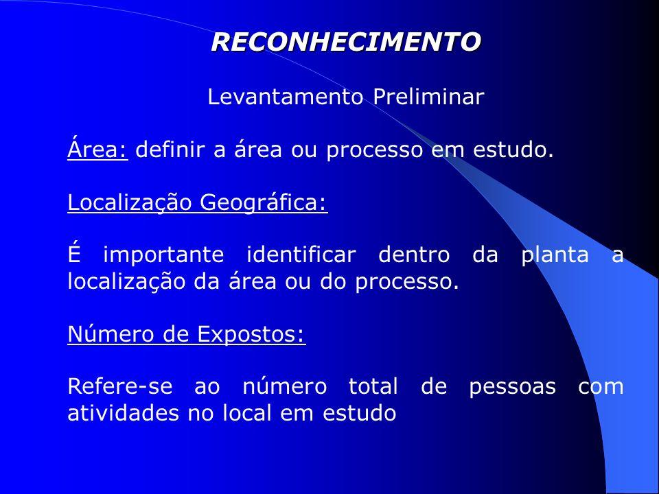RECONHECIMENTO Levantamento Preliminar Área: definir a área ou processo em estudo.