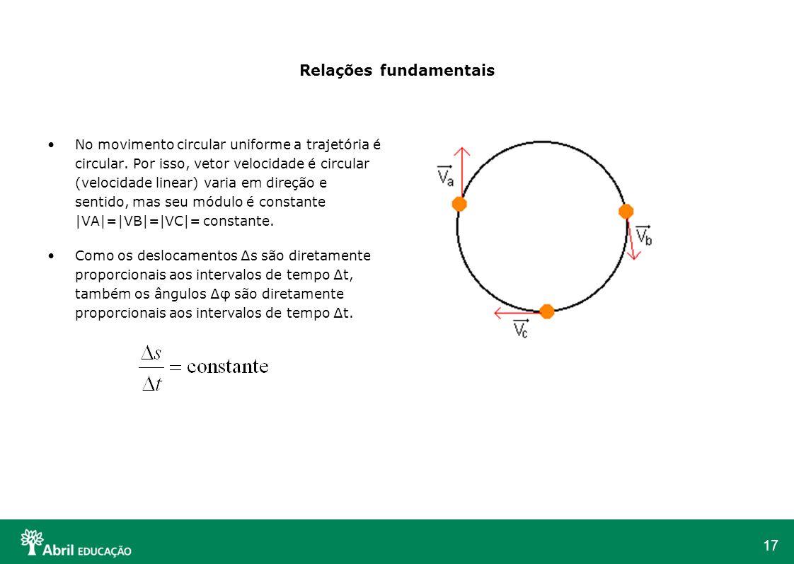 17 Relações fundamentais No movimento circular uniforme a trajetória é circular. Por isso, vetor velocidade é circular (velocidade linear) varia em di