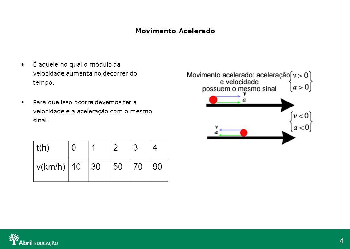 5 Movimento Retardado Movimento retardado v.a < 0É aquele no qual o módulo da velocidade diminui no decorrer do tempo.