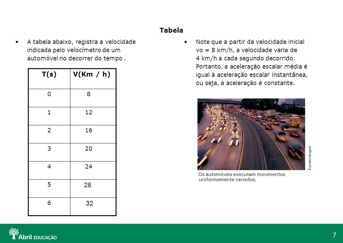 7 Tabela Note que a partir da velocidade inicial vo = 8 km/h, a velocidade varia de 4 km/h a cada segundo decorrido. Portanto, a aceleração escalar mé