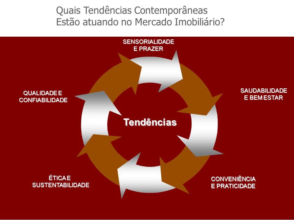 Tendências SAUDABILIDADE E BEM ESTAR CONVENIÊNCIA E PRATICIDADE ÉTICA E SUSTENTABILIDADE SENSORIALIDADE E PRAZER Quais Tendências Contemporâneas Estão atuando no Mercado Imobiliário.
