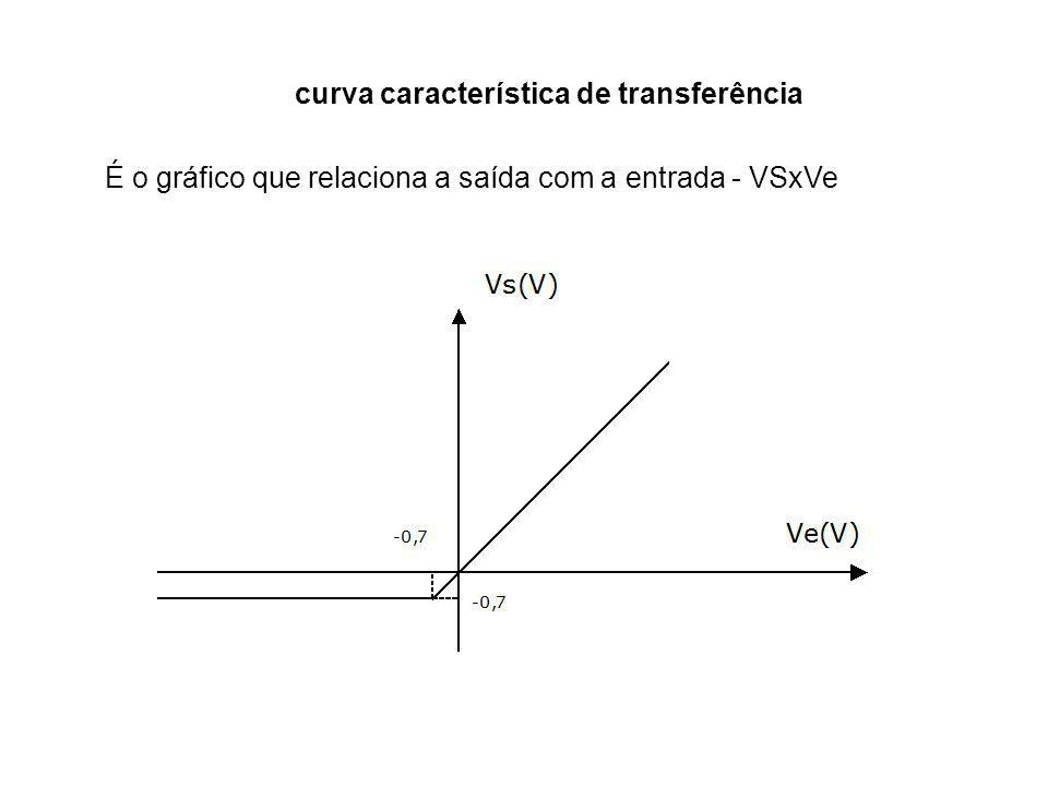 curva característica de transferência É o gráfico que relaciona a saída com a entrada - VSxVe