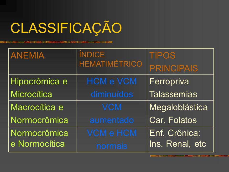 CLASSIFICAÇÃO ANEMIA ÍNDICE HEMATIMÉTRICO TIPOS PRINCIPAIS Hipocrômica e Microcítica HCM e VCM diminuídos Ferropriva Talassemias Macrocítica e Normocr