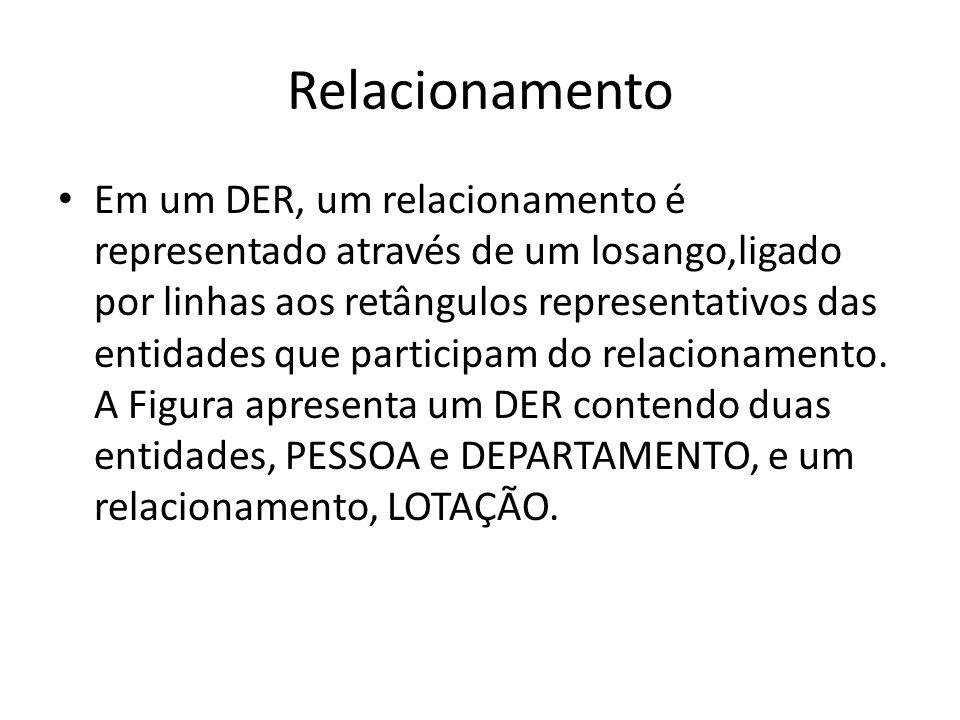 Relacionamento Em um DER, um relacionamento é representado através de um losango,ligado por linhas aos retângulos representativos das entidades que pa