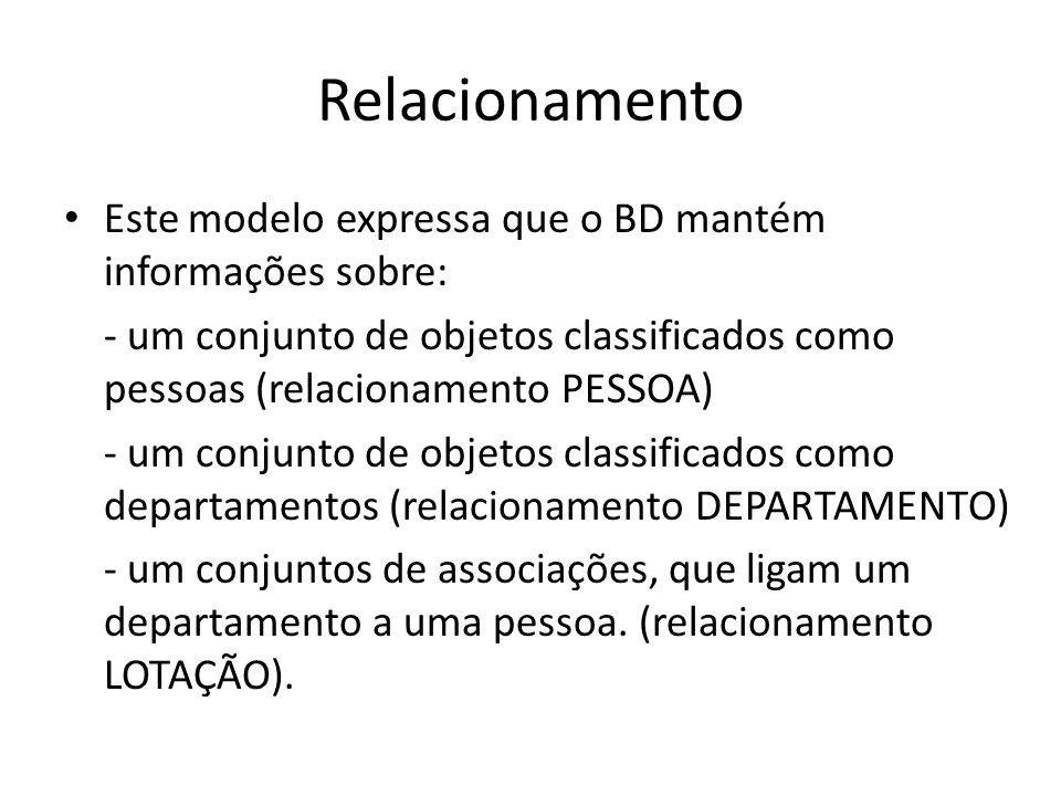 Relacionamento Este modelo expressa que o BD mantém informações sobre: - um conjunto de objetos classificados como pessoas (relacionamento PESSOA) - u