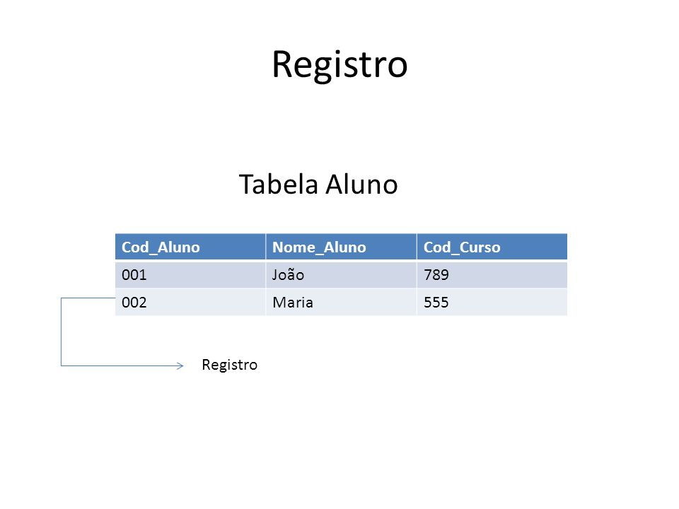 Registro Tabela Aluno Cod_AlunoNome_AlunoCod_Curso 001João789 002Maria555 Registro
