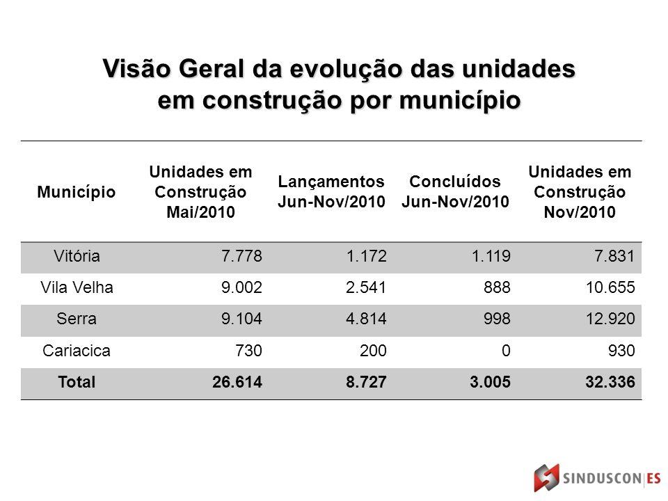 Visão Geral da evolução das unidades em construção por município Município Unidades em Construção Mai/2010 Lançamentos Jun-Nov/2010 Concluídos Jun-Nov