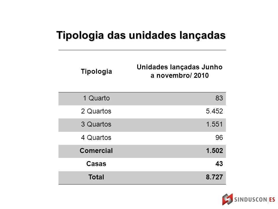 Tipologia das unidades lançadas Tipologia Unidades lançadas Junho a novembro/ 2010 1 Quarto83 2 Quartos5.452 3 Quartos1.551 4 Quartos96 Comercial1.502