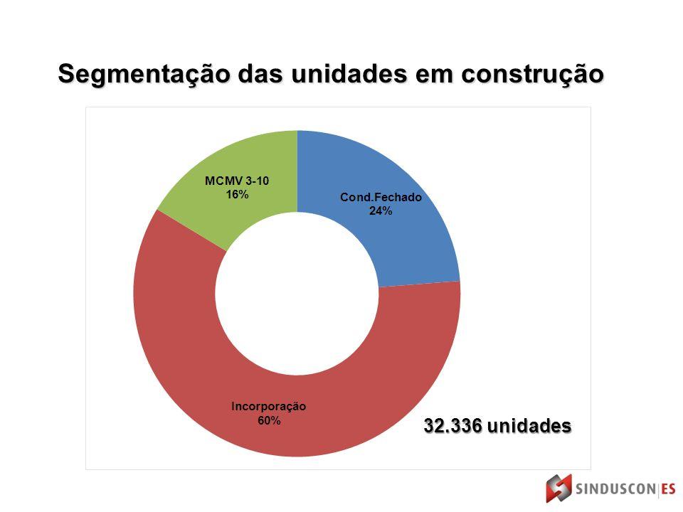 Segmentação das unidades em construção 32.336 unidades