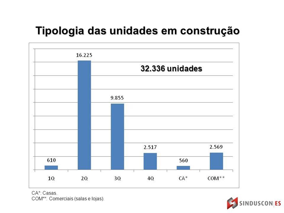 Tipologia das unidades em construção 32.336 unidades CA*: Casas. COM**: Comerciais (salas e lojas).