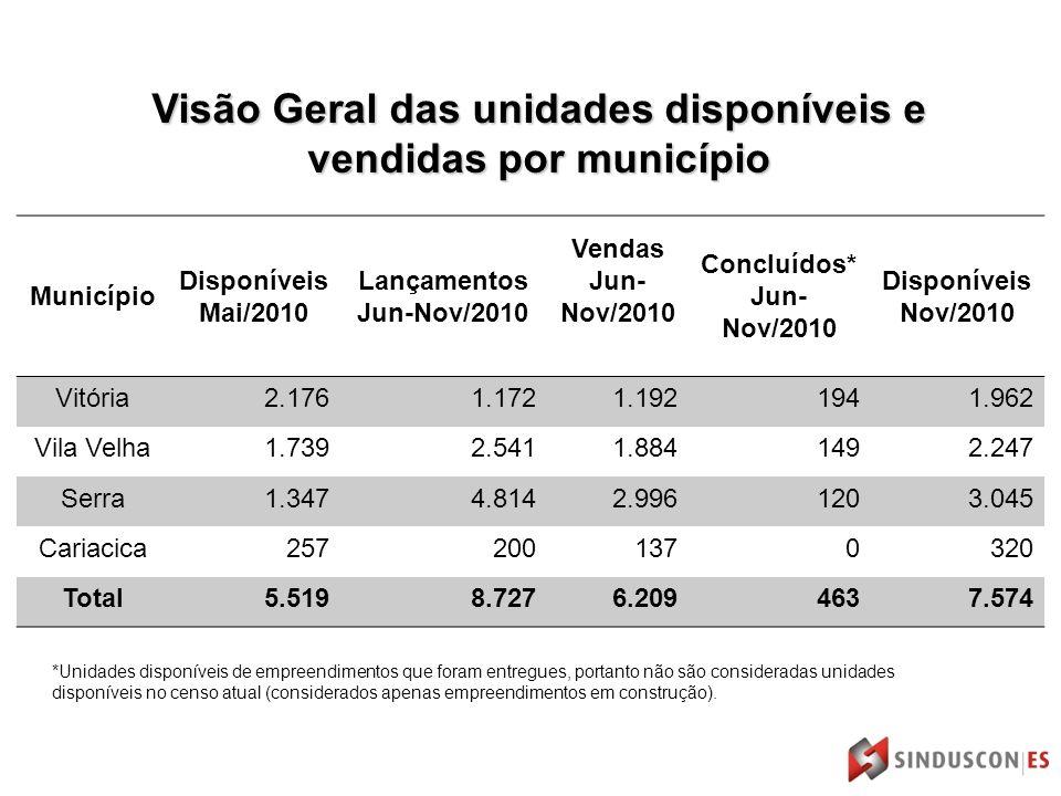 Visão Geral das unidades disponíveis e vendidas por município Município Disponíveis Mai/2010 Lançamentos Jun-Nov/2010 Vendas Jun- Nov/2010 Concluídos*