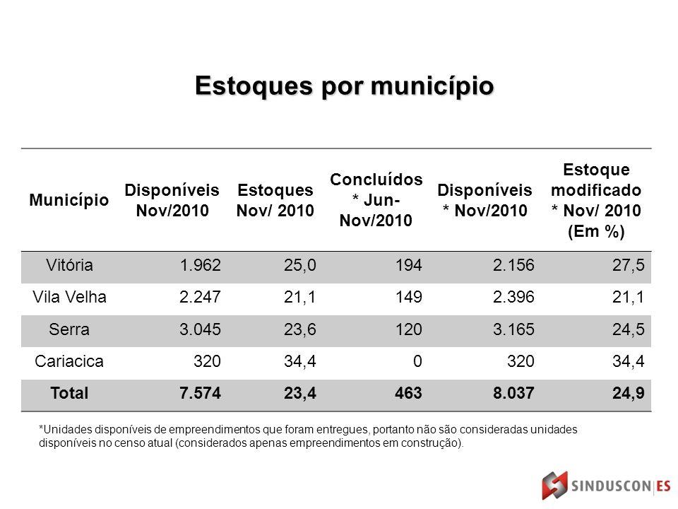 Estoques por município Município Disponíveis Nov/2010 Estoques Nov/ 2010 Concluídos * Jun- Nov/2010 Disponíveis * Nov/2010 Estoque modificado * Nov/ 2