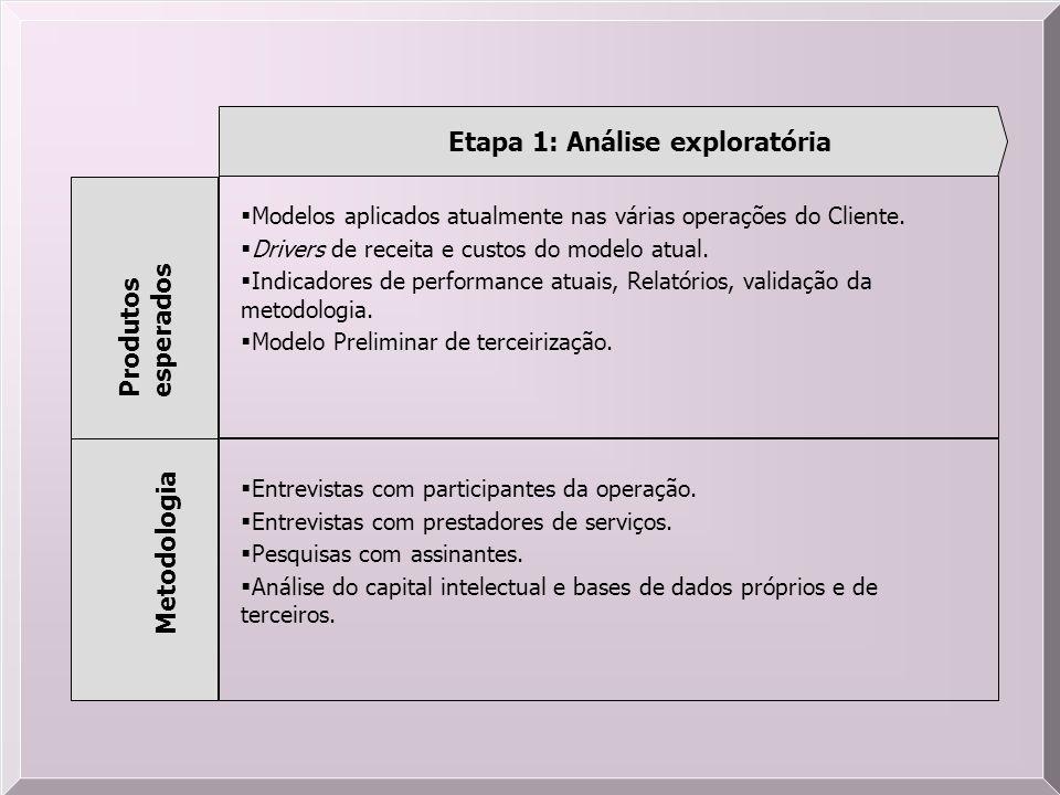 Etapa 1: Análise exploratória Produtos esperados Metodologia Modelos aplicados atualmente nas várias operações do Cliente. Drivers de receita e custos