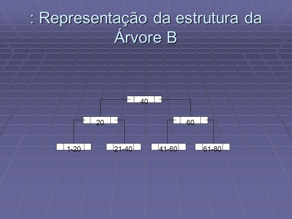 : Representação da estrutura da Árvore B 40 1-20 6020 21-4041-6061-80
