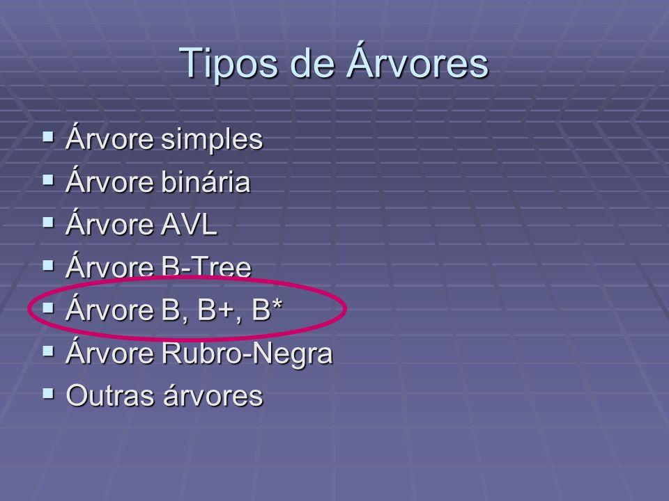Tipos de Árvores Árvore simples Árvore simples Árvore binária Árvore binária Árvore AVL Árvore AVL Árvore B-Tree Árvore B-Tree Árvore B, B+, B* Árvore
