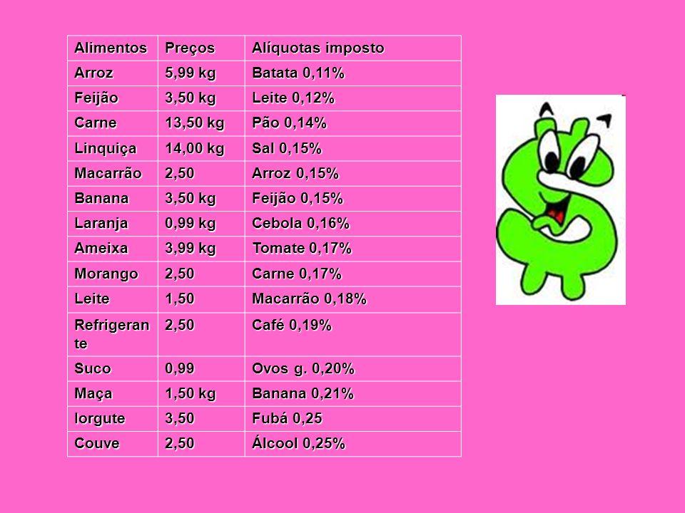 AlimentosPreços Alíquotas imposto Arroz 5,99 kg Batata 0,11% Feijão 3,50 kg Leite 0,12% Carne 13,50 kg Pão 0,14% Linquiça 14,00 kg Sal 0,15% Macarrão2
