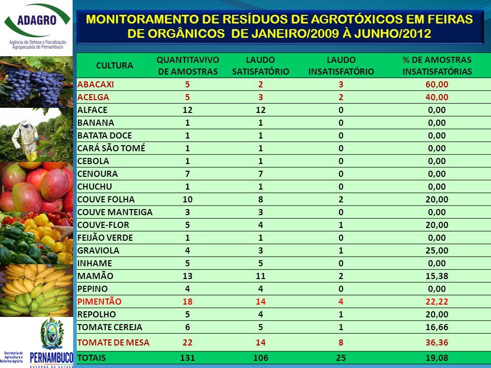 MONITORAMENTO DE RESÍDUOS DE AGROTÓXICOS EM FEIRAS DE ORGÂNICOS DE JANEIRO/2009 À JUNHO/2012 CULTURA QUANTITAVIVO DE AMOSTRAS LAUDO SATISFATÓRIO LAUDO