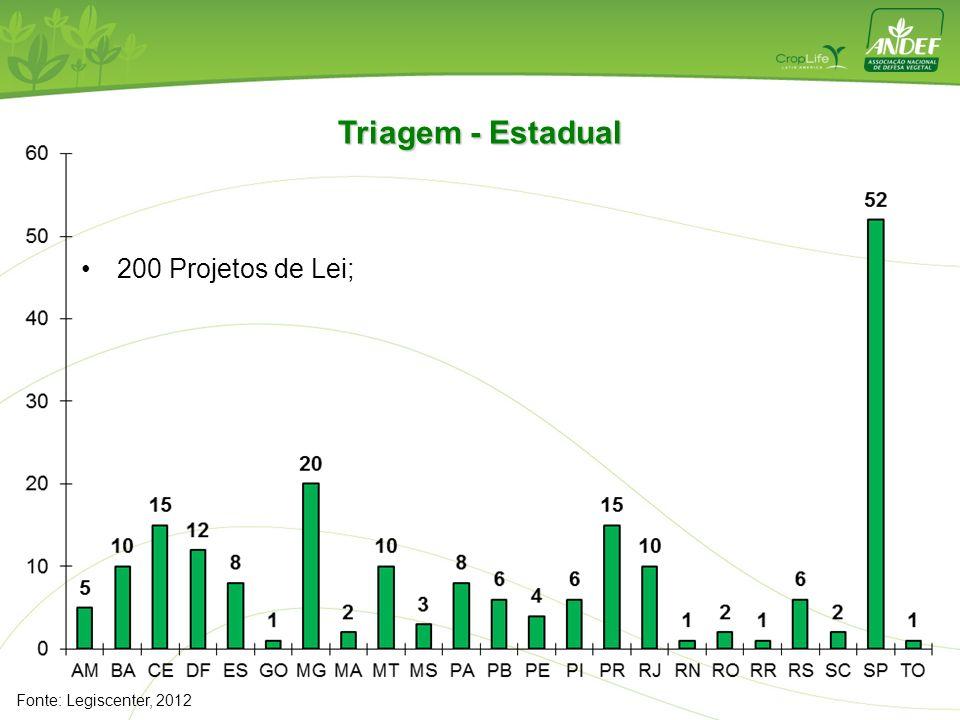 Triagem - Estadual 200 Projetos de Lei; Fonte: Legiscenter, 2012