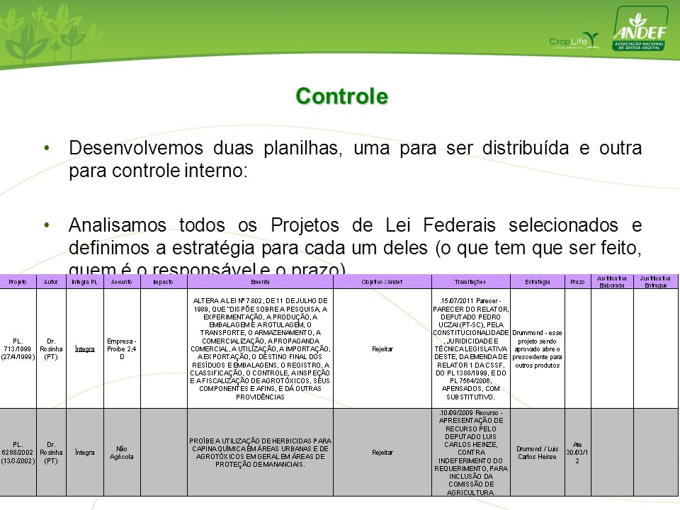 Desenvolvemos duas planilhas, uma para ser distribuída e outra para controle interno: Analisamos todos os Projetos de Lei Federais selecionados e defi