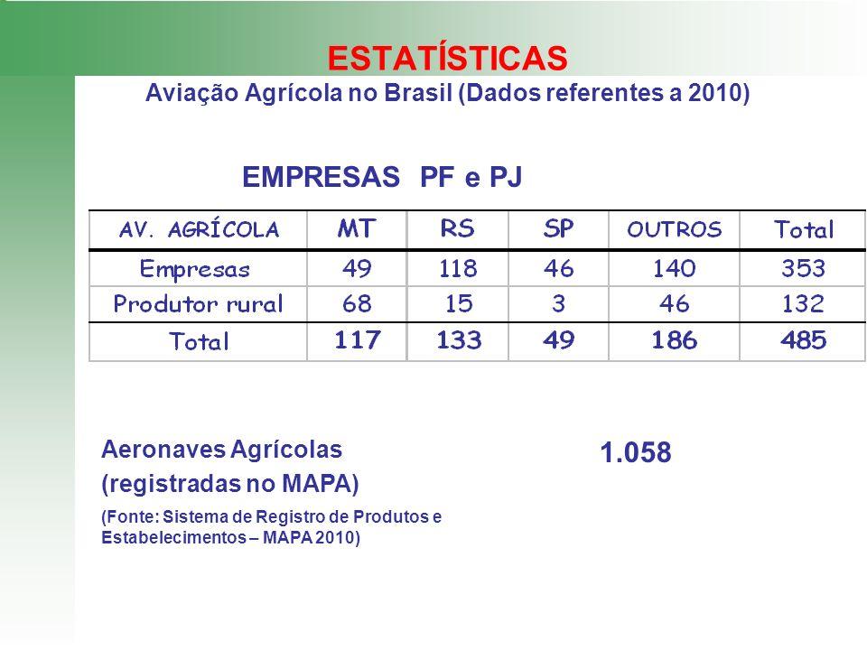 ESTATÍSTICAS Aviação Agrícola no Brasil (Dados referentes a 2010) Aeronaves Agrícolas (registradas no MAPA) 1.058 (Fonte: Sistema de Registro de Produ
