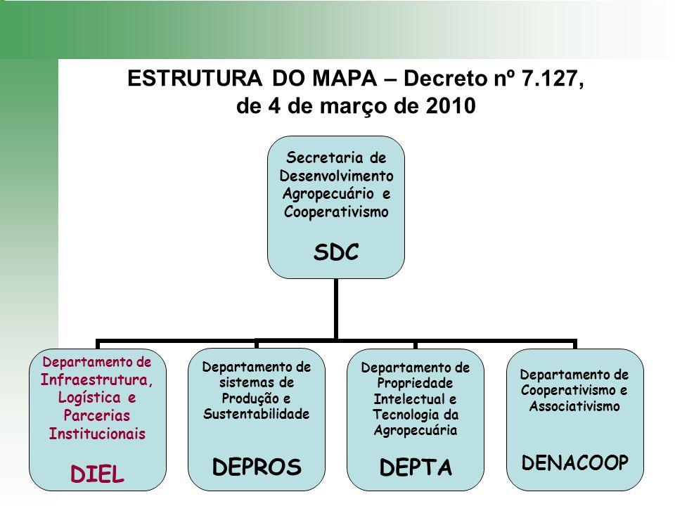 ESTRUTURA DO MAPA – Decreto nº 7.127, de 4 de março de 2010 DEPARTAMENTO DE INFRAESTRUTURA, LOGÍSTICA E PARCERIAS INSTITUCIONAIS DIEL COORDENAÇÃO GERAL DE INFRAESTRUTURA RURAL E LOGÍSTICA DA PRODUÇÃO CGLOG DIVISÃO DE MECANIZAÇÃO E AVIAÇÃO AGRÍCOLA DMAA COORDENAÇÃO GERAL DE PARCERIAS INSTITUCIONAIS CGPI
