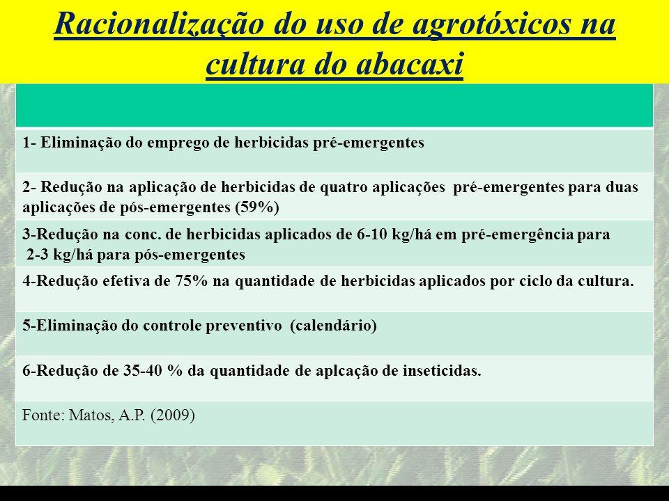 mzuppi.cursos@gmail.com Educação e Treinamento do Homem do Campo 1- Eliminação do emprego de herbicidas pré-emergentes 2- Redução na aplicação de herb