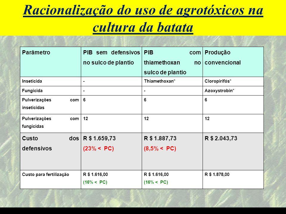 mzuppi.cursos@gmail.com Educação e Treinamento do Homem do Campo ItensProdução convecional (Cloropirifos* e Azoxystrobin* no sulco de plantio (R $) PIB sem inseticidas no sulco de plantio (R $) PIB com Thiamethoxan* e a Azoxystrobin* no sulco de plantio (R $) Tubérculo(semente)2.200,00 Custo de defensivos2.043,001.659,731.887,73 Custo da fertilização 1.878,001.616,00 Outros custos3.182,503.200,003.400,00 Custo total9.304,238.695,739.103,73 Produção total (Sc/ha )725750870 Produção comercial (Sc/ha )585662725 Custo /Sc.15,9013,1312,56 Preço de venda R$/Sc.