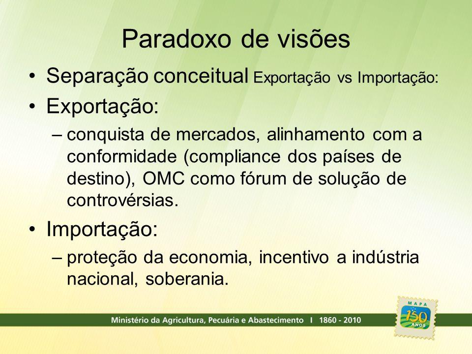Paradoxo de visões Separação conceitual Exportação vs Importação: Exportação: –conquista de mercados, alinhamento com a conformidade (compliance dos p