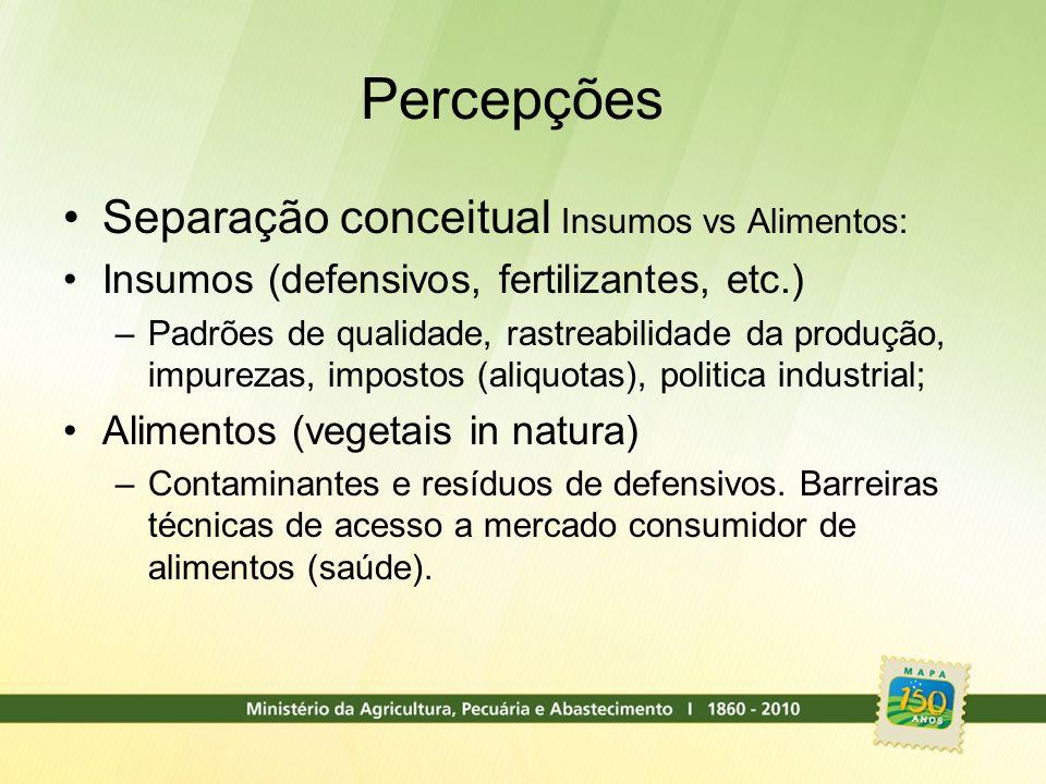 Percepções Separação conceitual Insumos vs Alimentos: Insumos (defensivos, fertilizantes, etc.) –Padrões de qualidade, rastreabilidade da produção, im