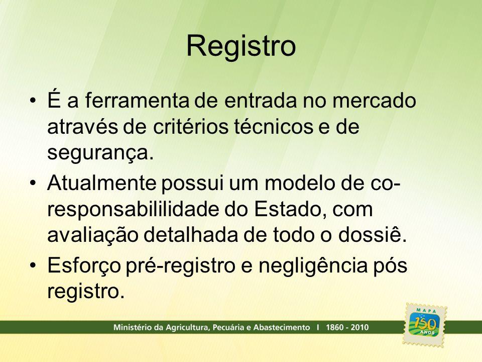 Registro É a ferramenta de entrada no mercado através de critérios técnicos e de segurança. Atualmente possui um modelo de co- responsabililidade do E